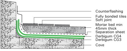 concrete balcony detail Terrace Waterproofing Methods