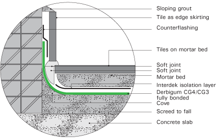 A Soft Joint Must Be Created At All Abutments To Prevent Damage The Waterproofing System Caused By Movement