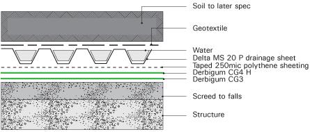 Derbigum specs roof gardens for Terrace waterproofing methods