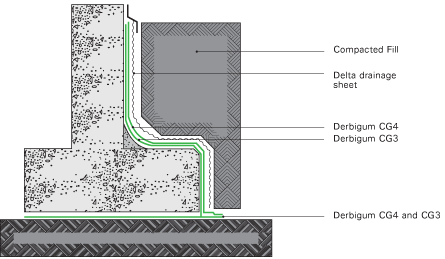 Protection Or Drainage Layer And Compacted Fill Elsewhere Specified By Engineer Waterproofing To Be Installed An Roved Derum Contractor