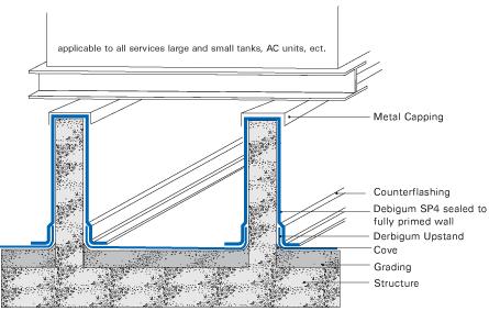 Derbigum Specs Concrete Roofs
